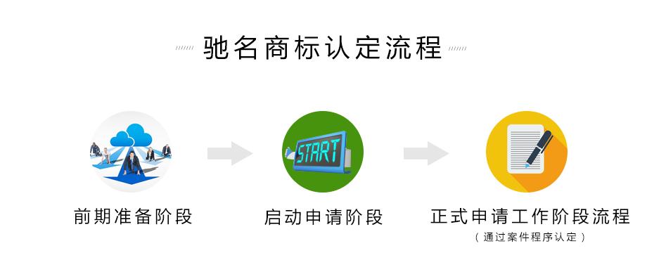 驰名商标流程