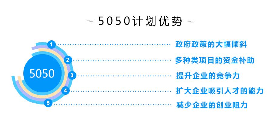 5050计划项目申报优势