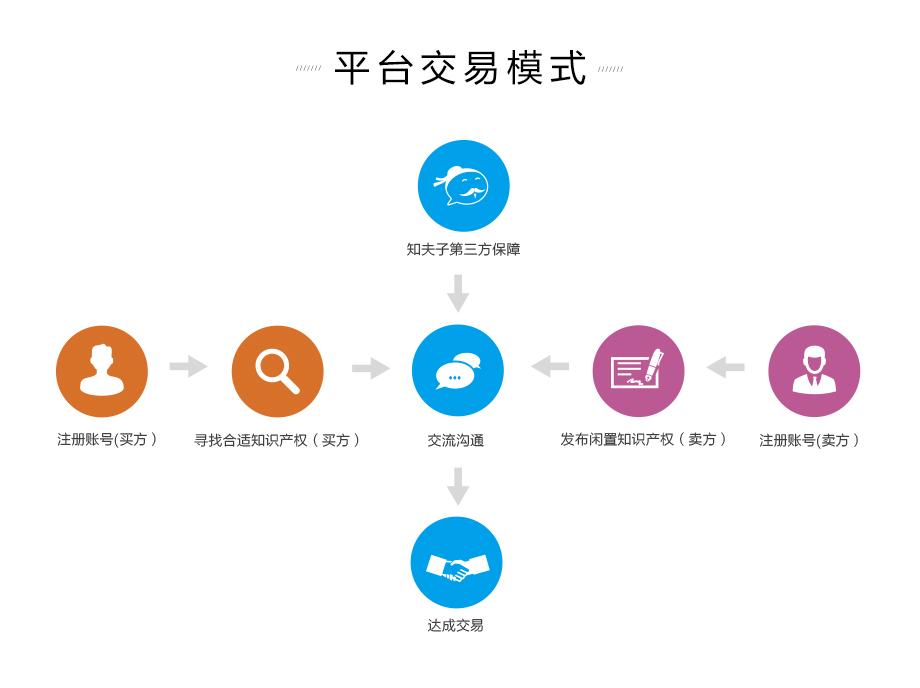 知夫子出售闲置商标平台交易模式