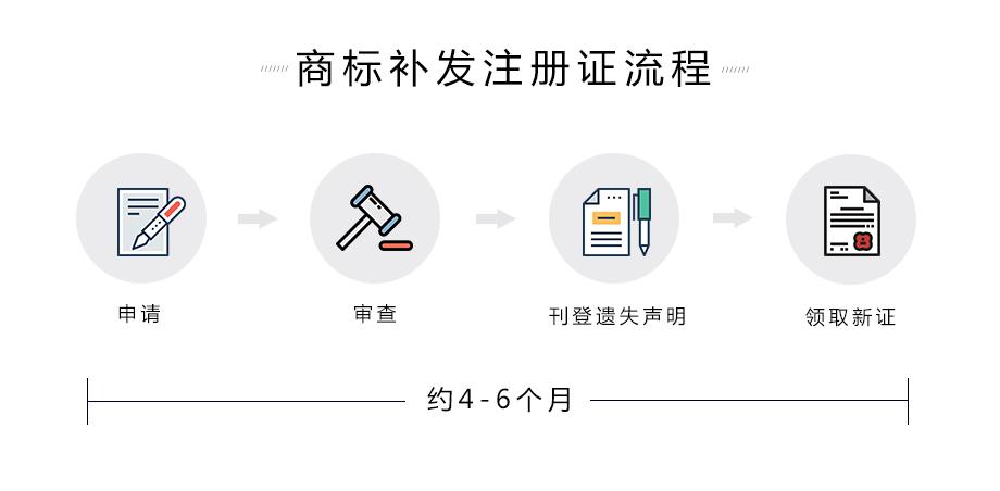 商标补发注册证流程