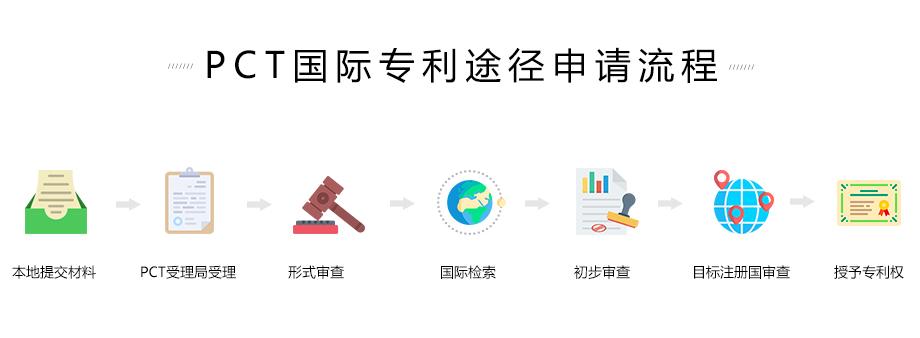 PCT国际专利途径申请流程