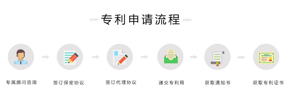 实用新型外观专利申请流程
