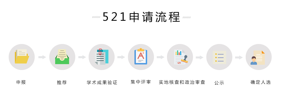 杭州521計劃申請流程