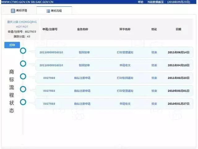 重庆火锅集体商标注册流程